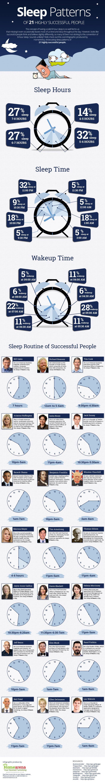 Das sind die Schlafmuster von 21 erfolgreichen Menschen