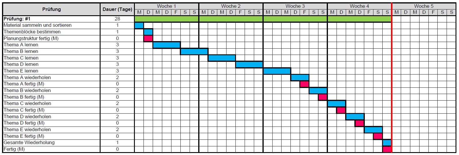 Lernplan Gantt-Chart 1