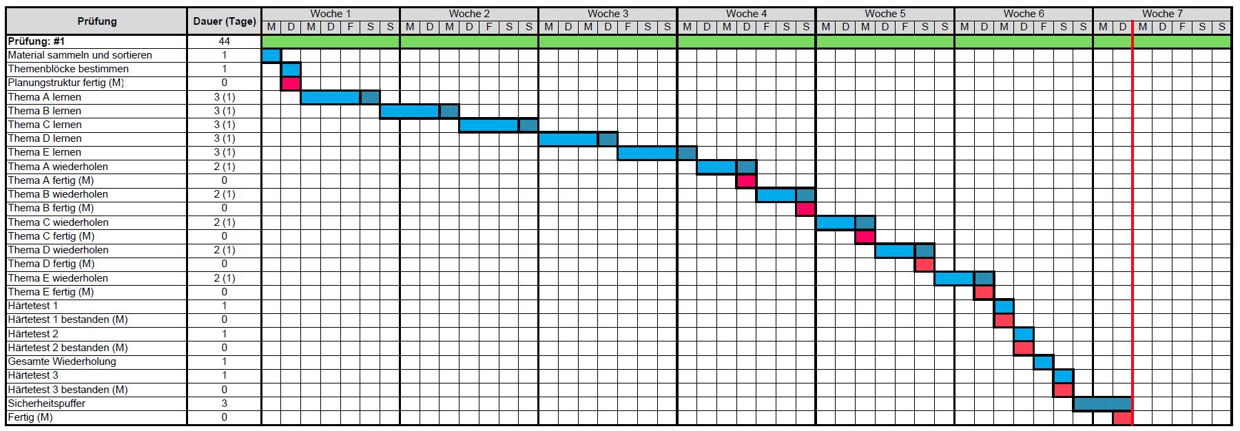 Lernplan Gantt-Chart 2
